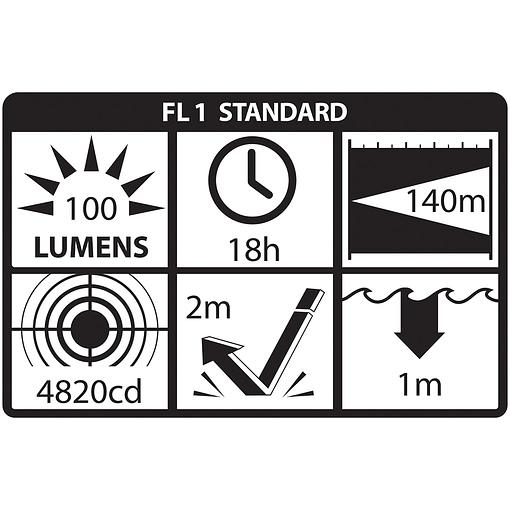 XPP-5456G Intrinsically Safe Headlamp ANSI Chart
