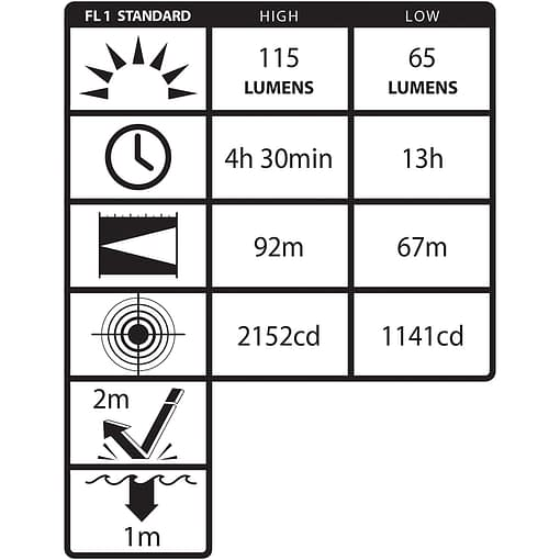 XPP-5452G Intrinsically Safe Dual-Function Headlamp - ANSI